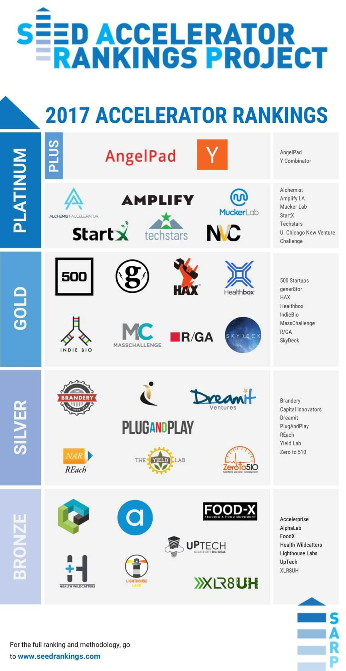 Image contains a seed accelerator rankings project