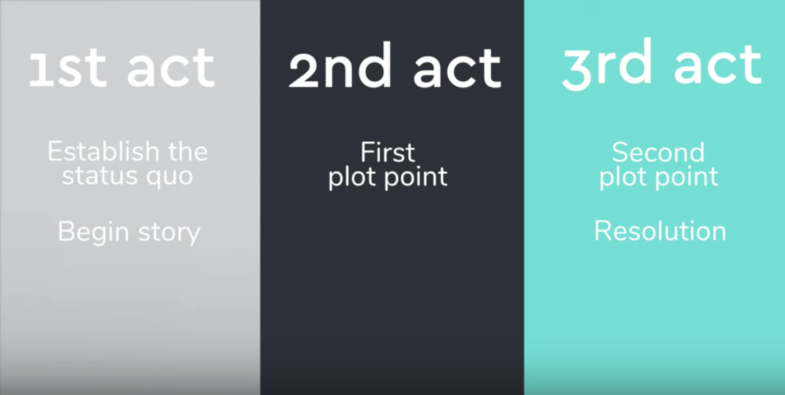 Image contains three acts to how to avoid death by powerpoint
