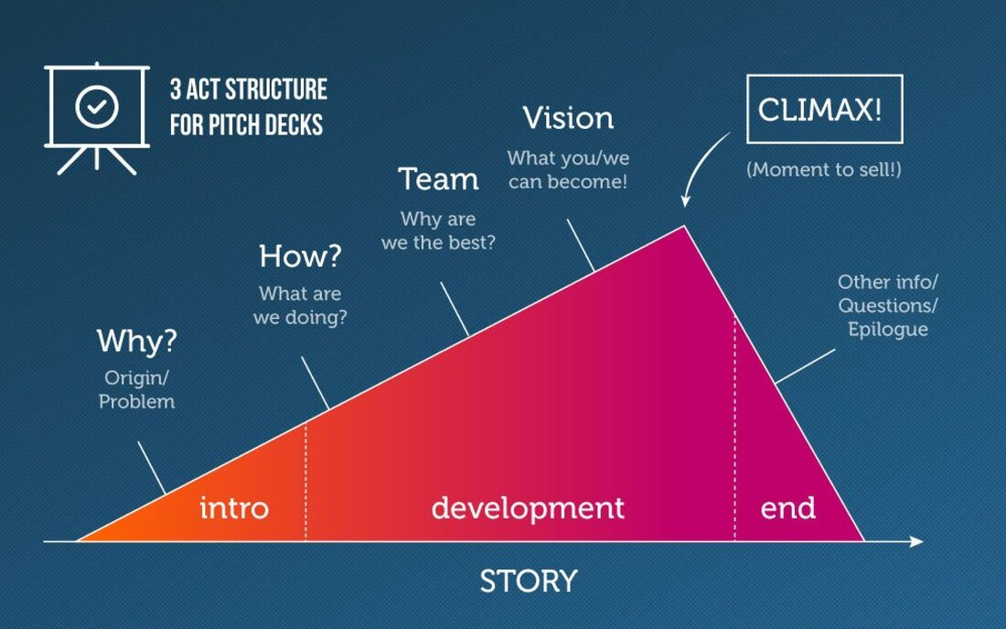 Image contains the three act structure for pitch decks