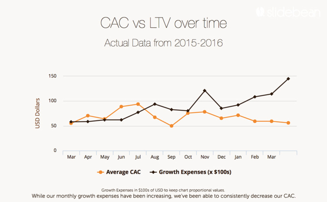 Image contains a CAC vs LTV over time