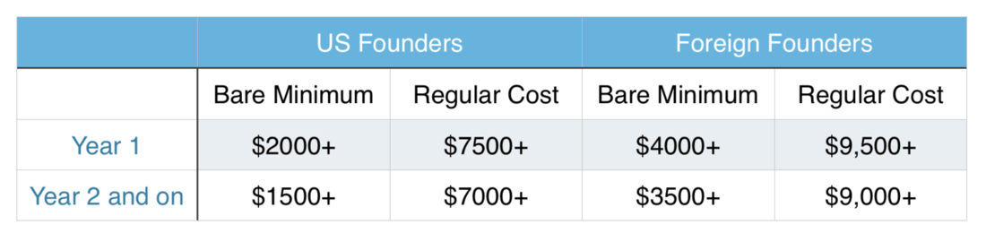 Image contains company costs