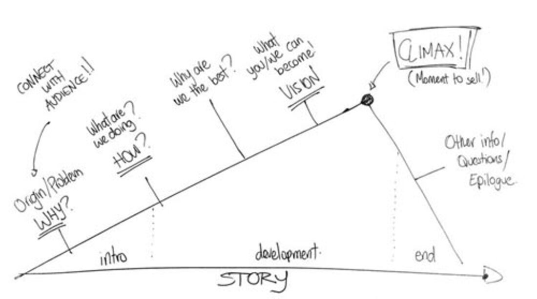 Image contains a narrative structure