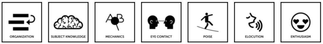 "Image contains seven traits: ""Organization, Subject knowledge, mechanics, eye contact, poise, elocution, enthusiasm""."