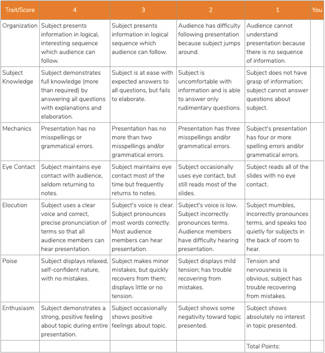 Image contains the presentation rubric