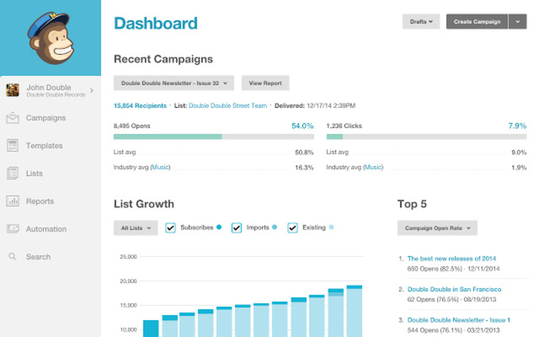 Image contains the mailchimp dashboard