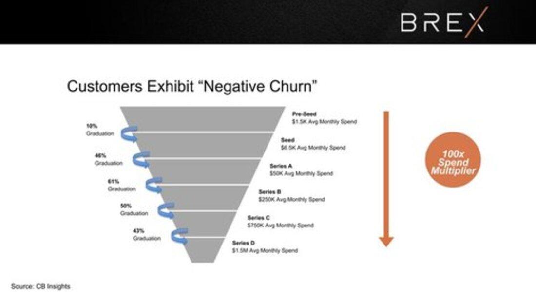 Image contains brex metrics slide