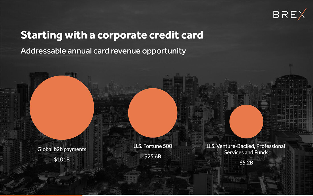 Image reads, starting with a corporate credit card