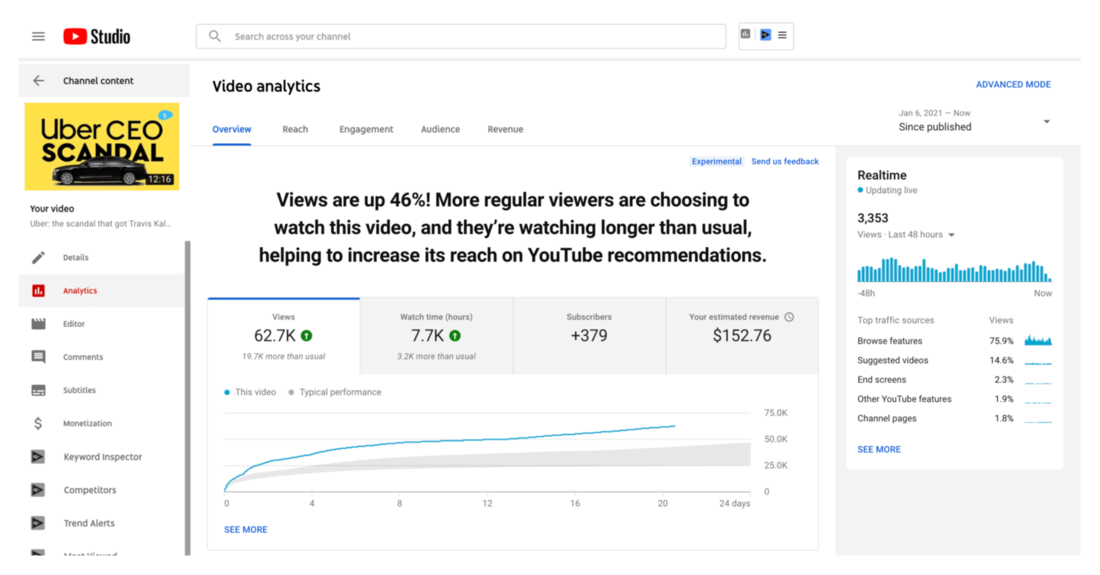 Image contains YouTube video analytics