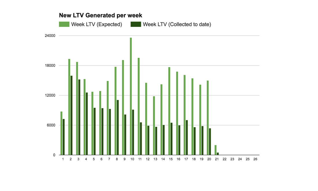 Image contains LTV stats