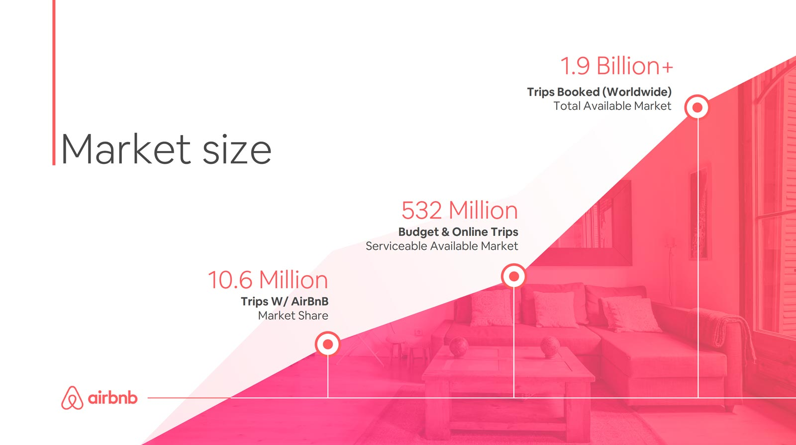 Caya Slidebean, Airbnb pitch deck