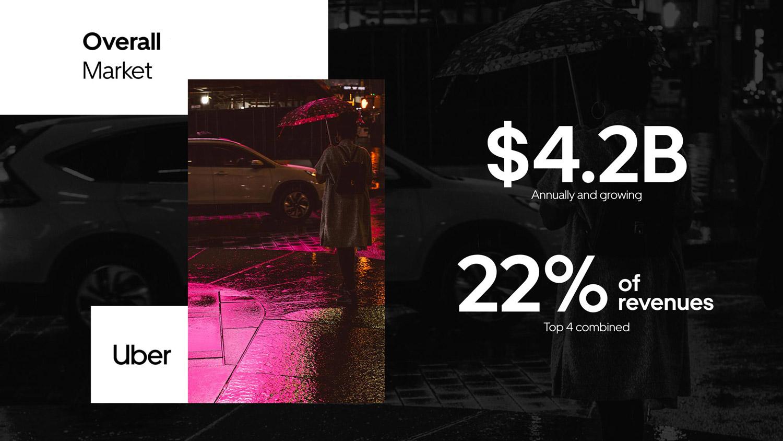 Uber pitch deck presentation design service