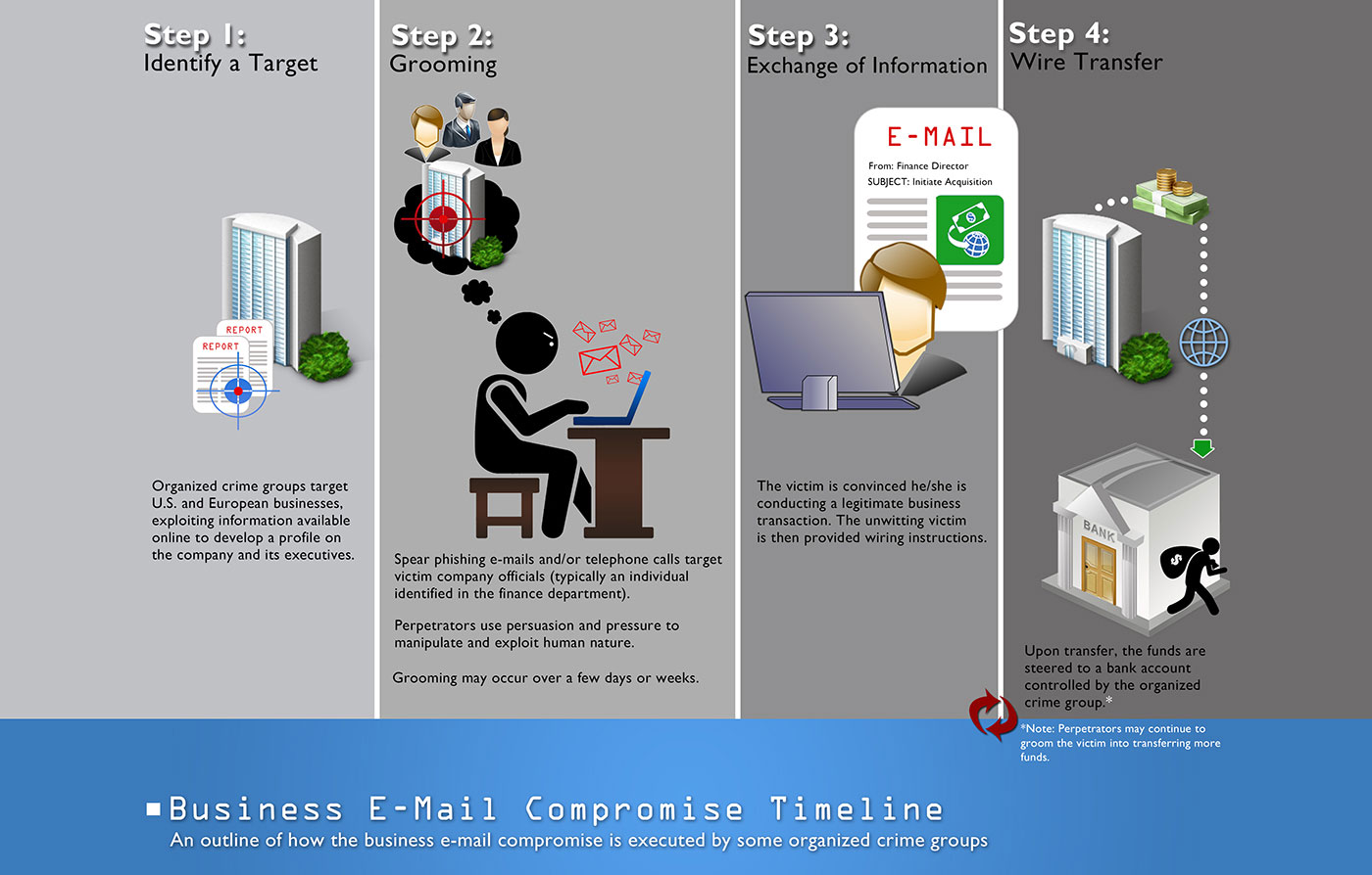 4 steps of how criminals scam through business email compromise (BEC)