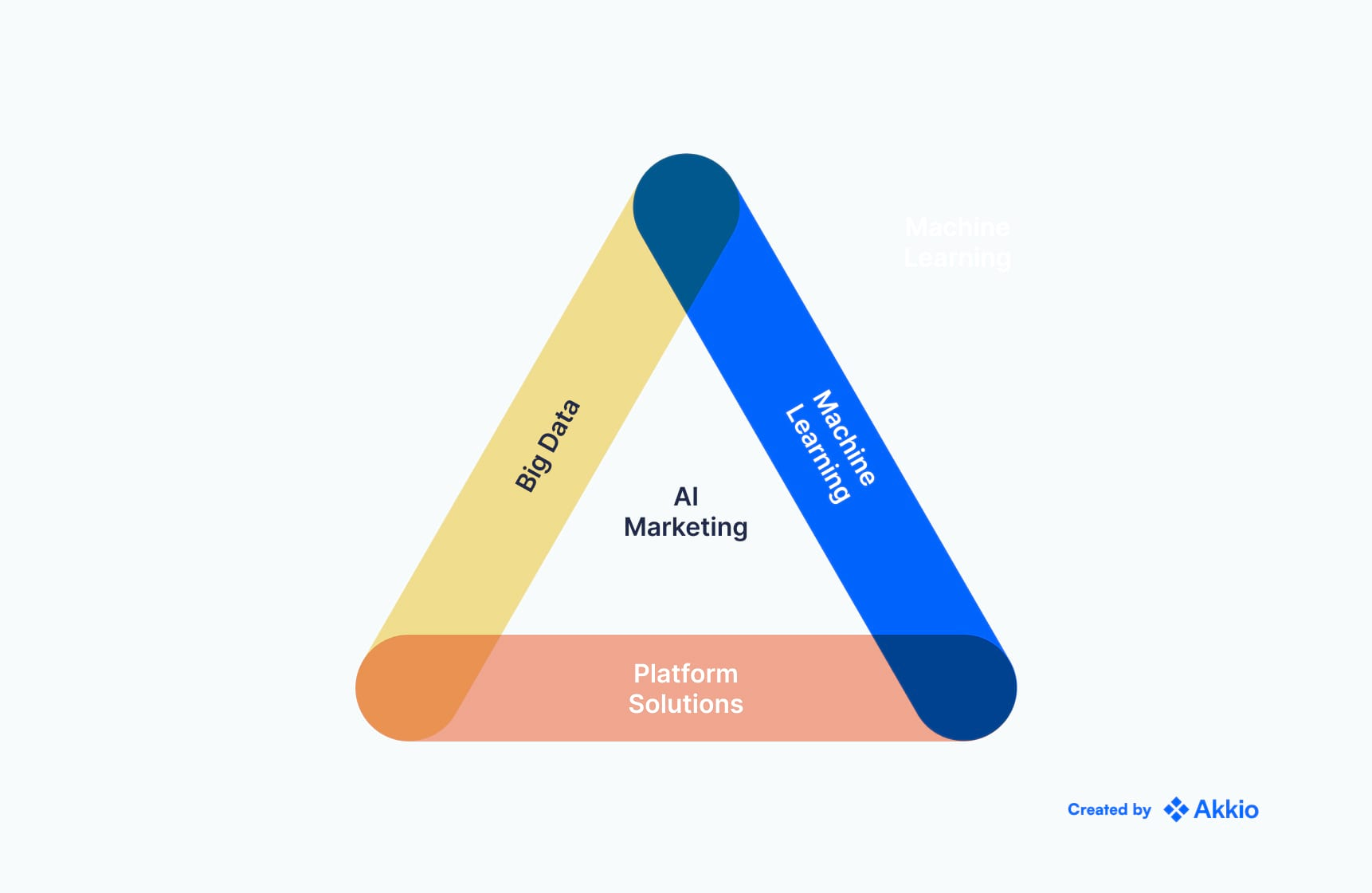 A graphic depicting three overlapping facets of AI marketing: Big data, platform solutions, and machine learning.