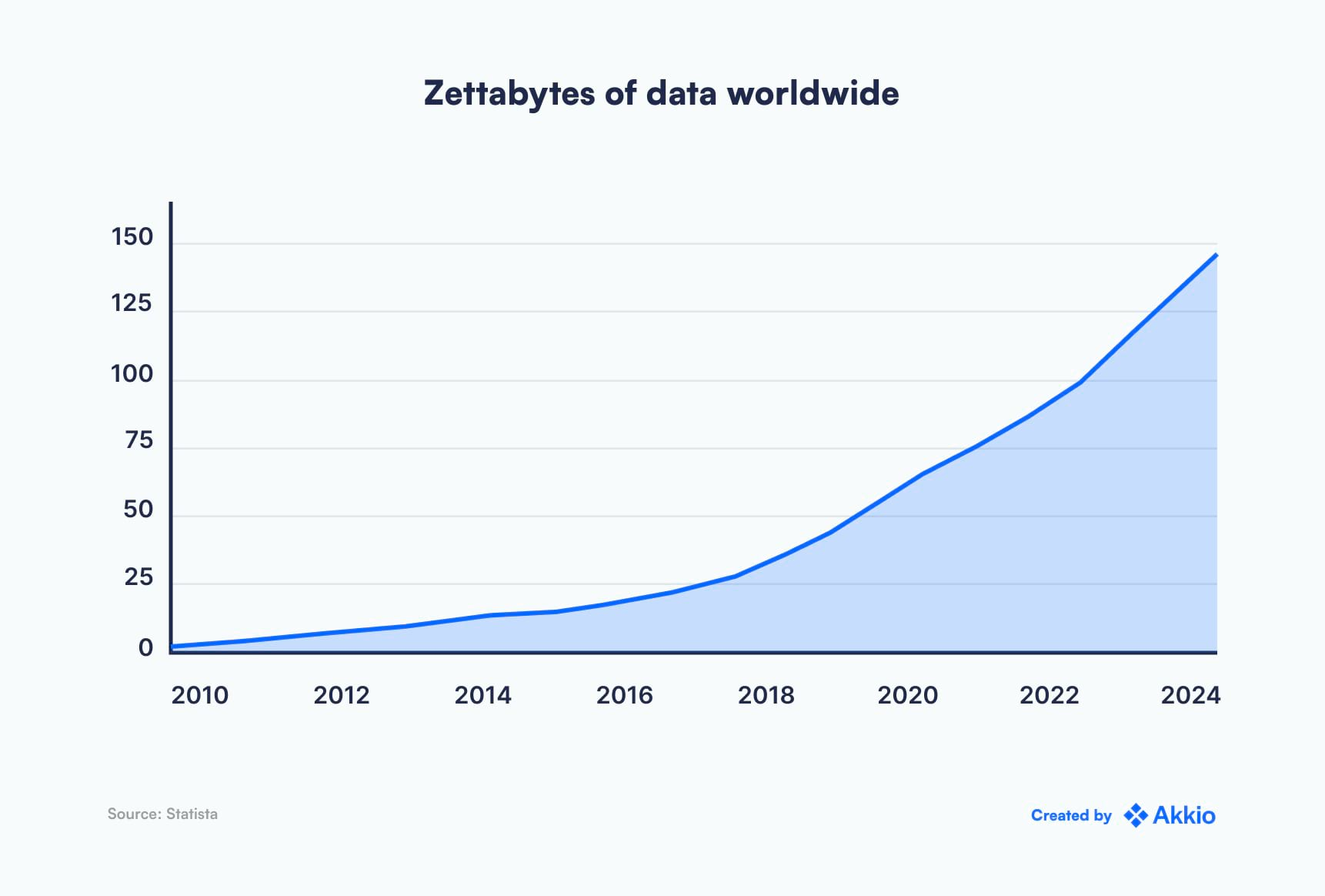 """A graph titled """"zettabytes of data worldwide� showing the exponential growth of data from 2010 to 2024."""