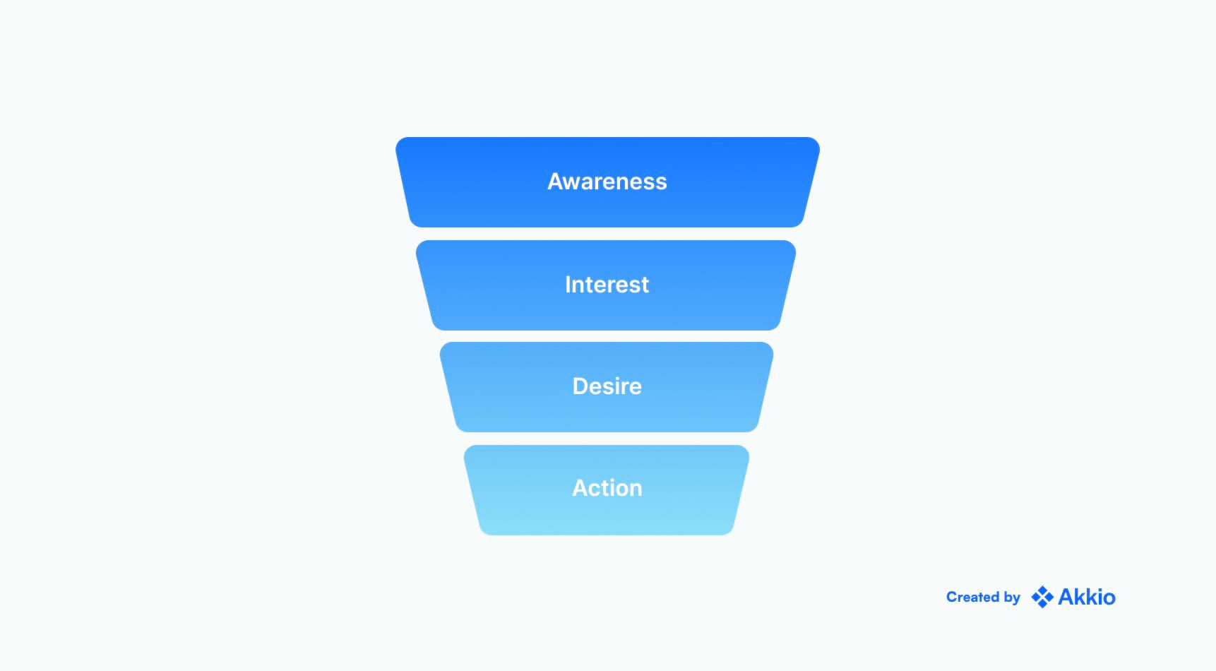 A visual depiction of a sales funnel with four stages: Awareness, interest, desire, and action.