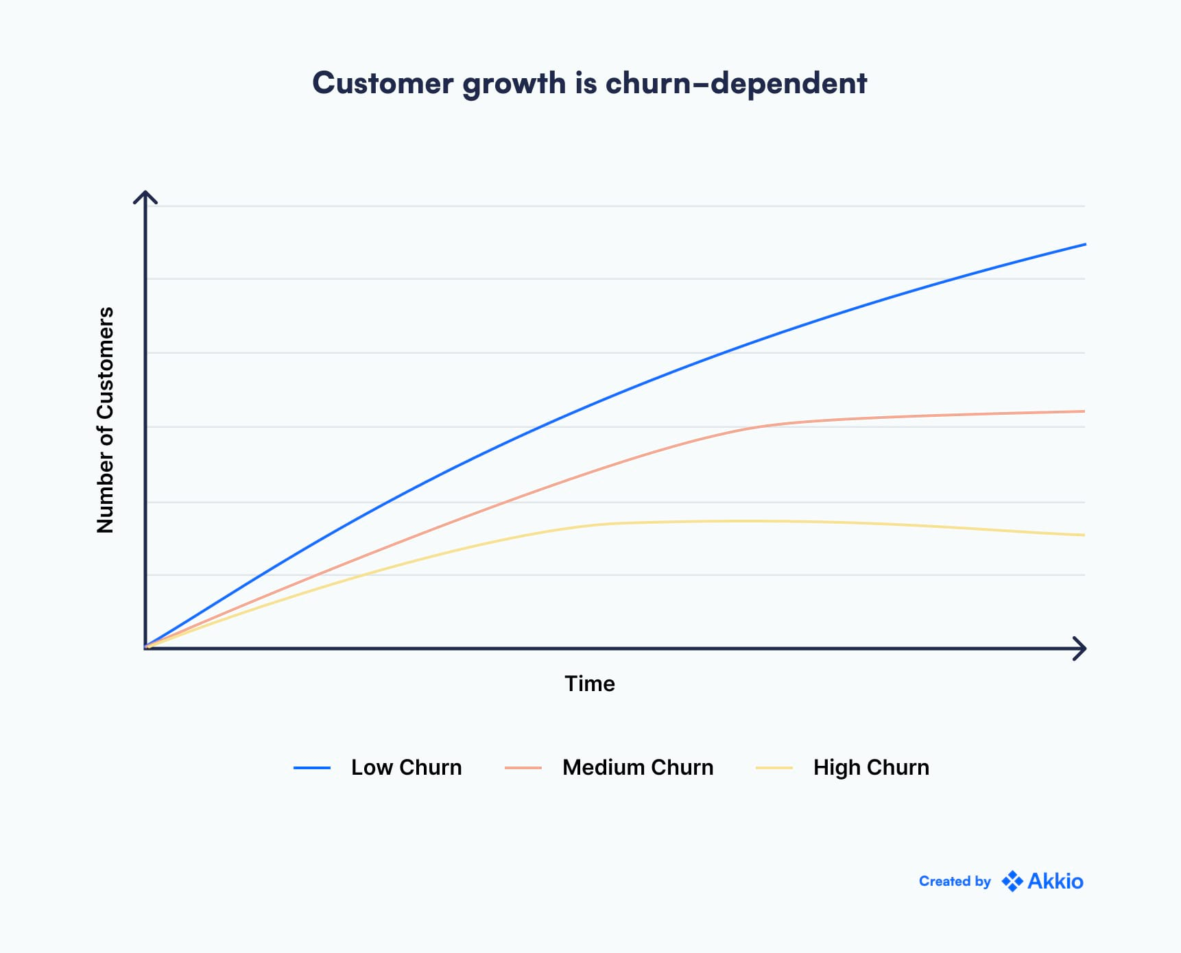 """A graph titled """"customer growth is churn-dependent� depicting a fast customer growth line labeled """"low churn,� a plateauing line labeled """"medium churn,� and a line that decreases labeled """"high churn.�"""