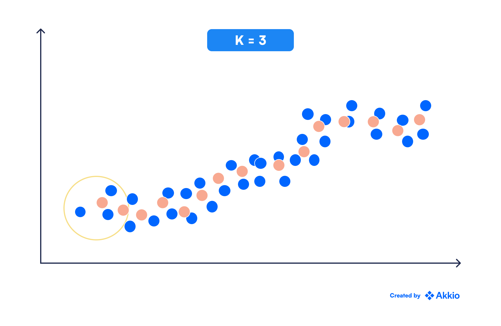 A scatter plot, with data points organized in a linear upward trending way. The k nearest neighborhood concept is represented with a circle enclosing 5 points at the left side of the plot, for k=3.