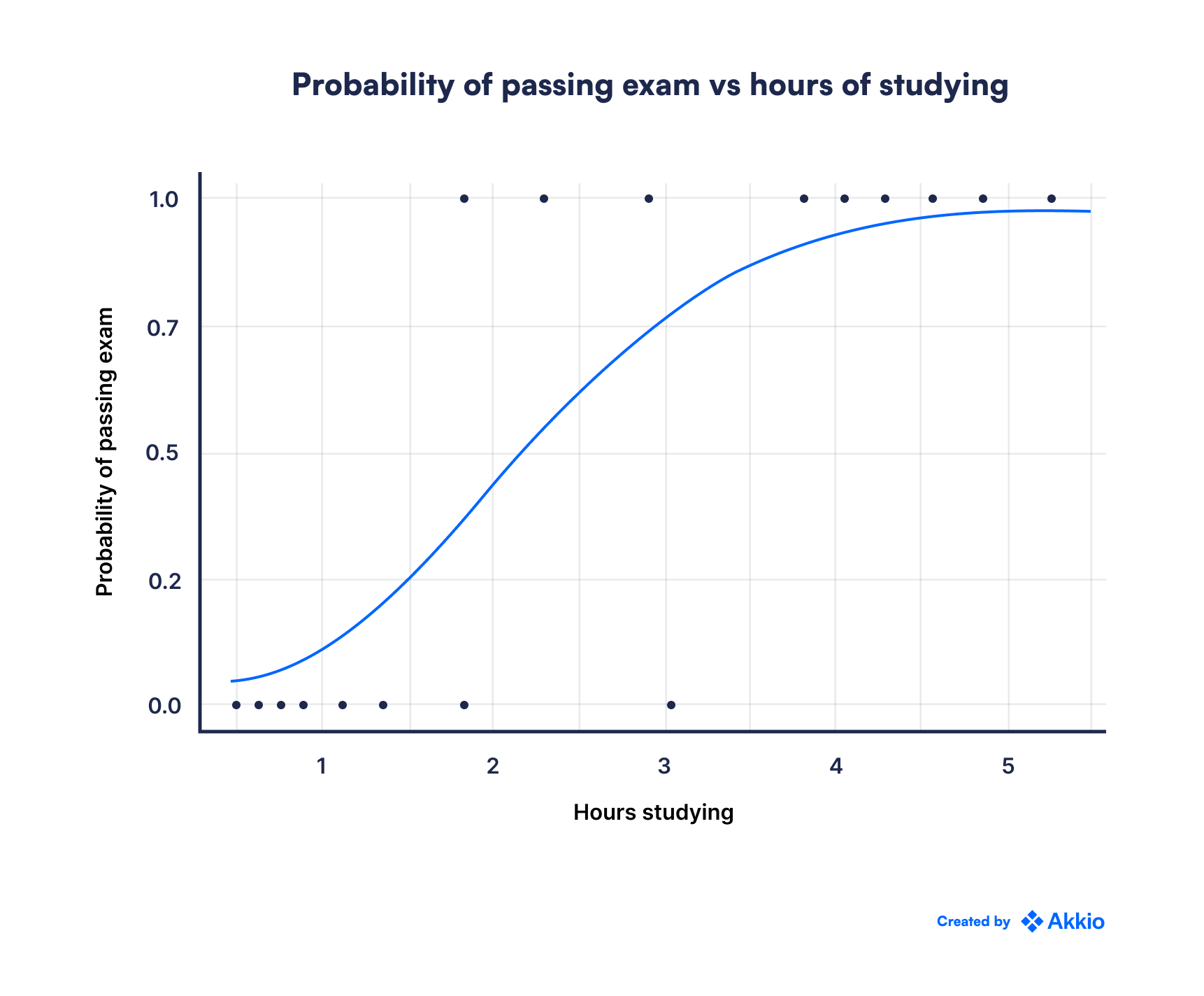 A graph titled 'Probability of passing exam vs hours of studying'.  The relationship exponentially increases and then flattens out.