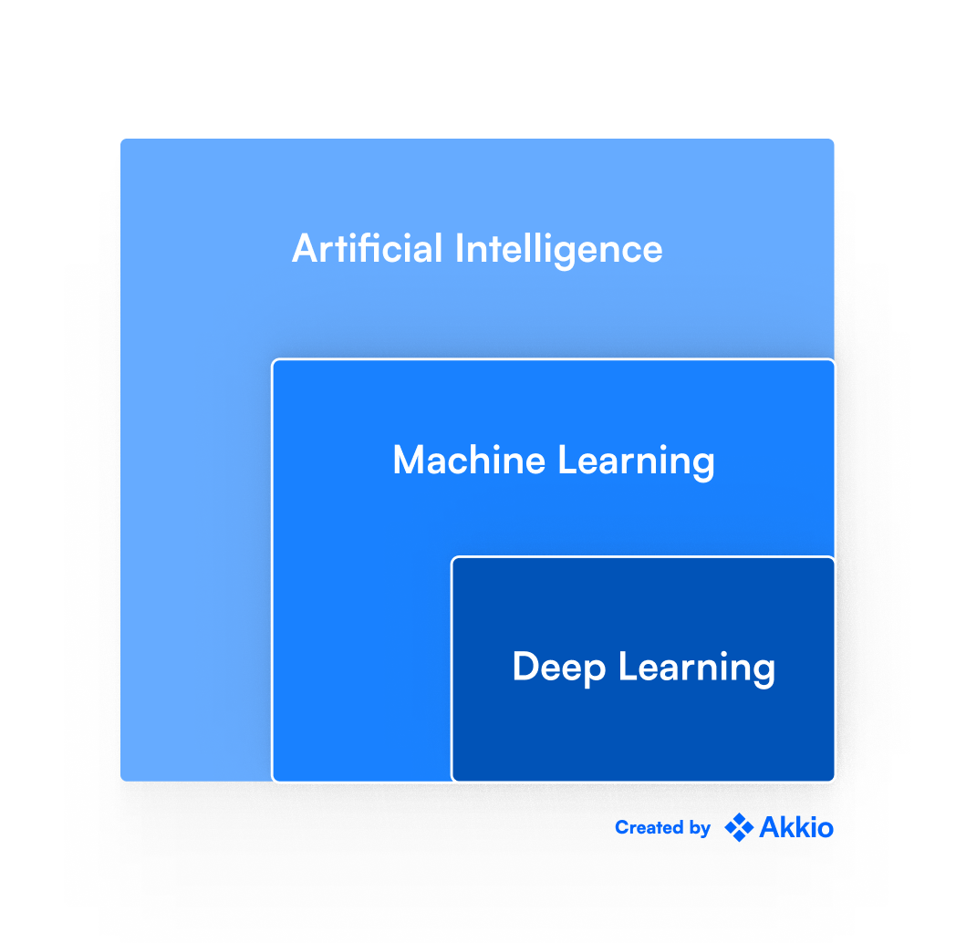 Three rectangles overlayed on each other, the biggest one represents 'Artificial Intelligence', middle one represents 'Machine Learning' and the smallest one represents 'Deep Learning'. Overall, this figure represents the relationship between these three concepts.