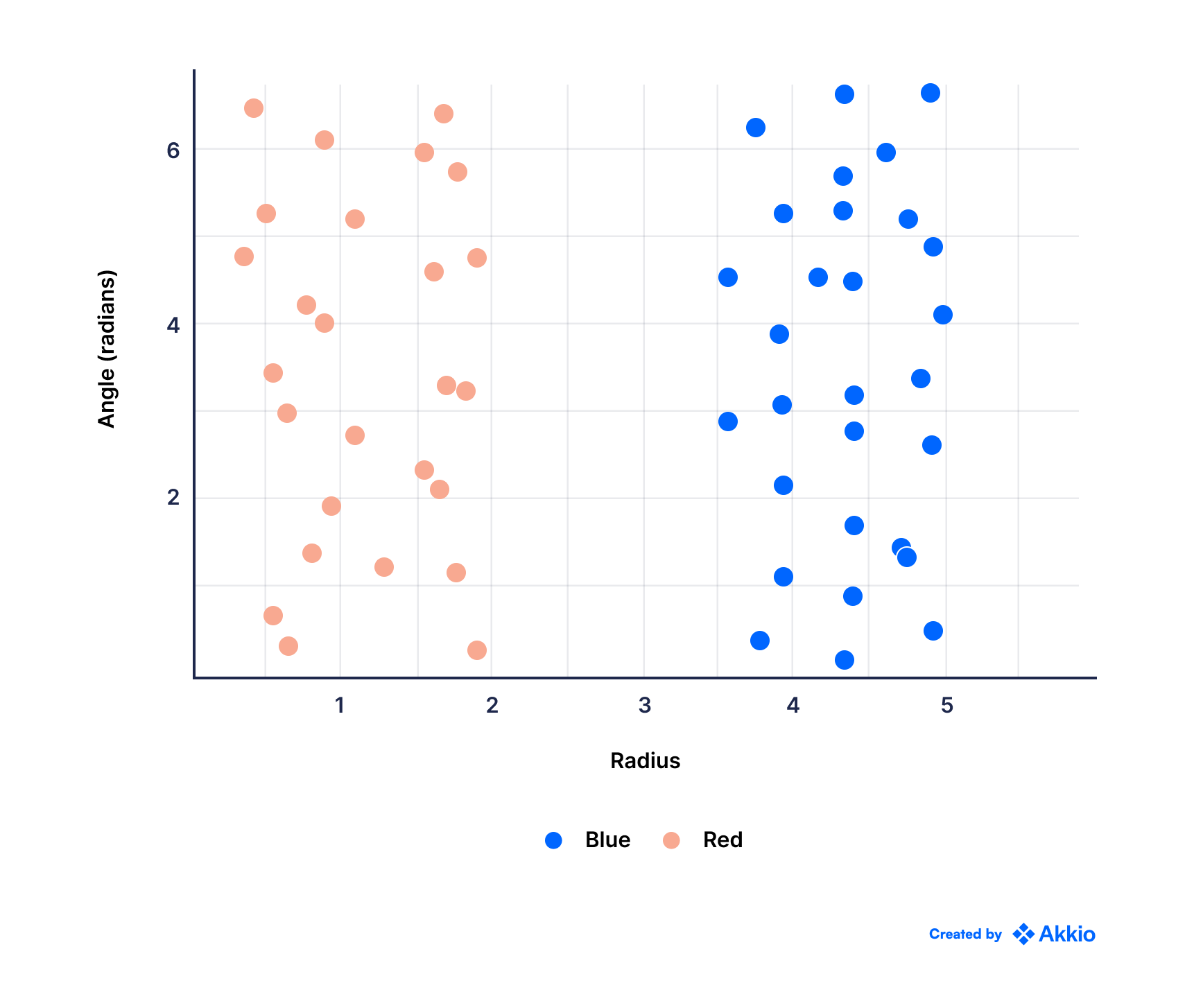 A scatter plot showing with angle in the y-axis (in radians) and radius in the x-axis. There is a cluster on the left, spreaded almost evenly in y-axis (in red) and another similar cluster on the right (in blue)
