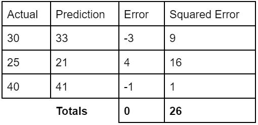 A table with four columns: Actual (value), prediction, error, squared error.