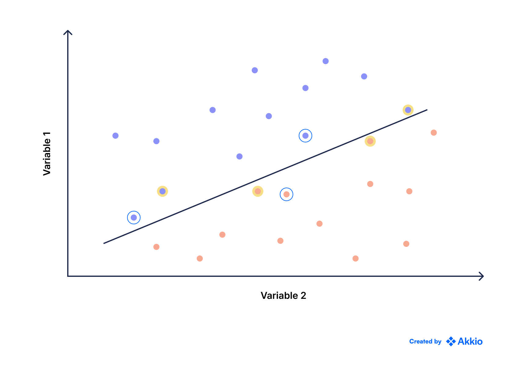 A scatter plot with different colored points and a line representing the relationship between two variables (on the x/y axis)