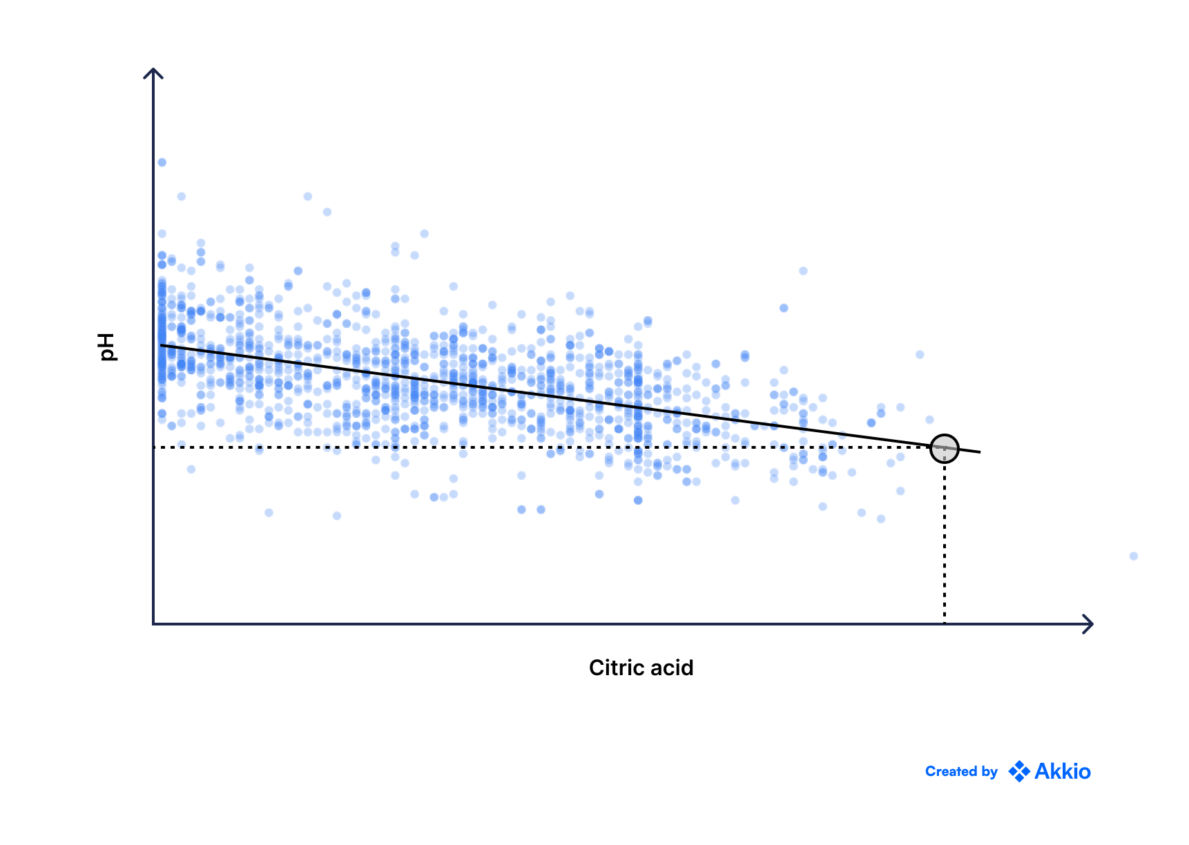 A scatter plot with data points organized in a linear way, declining along the x-axis. The y-axis represents pH values and the x-axis represents citric acid values. There is a fitted line showing the linear trend. There is a point marked at the end of the line