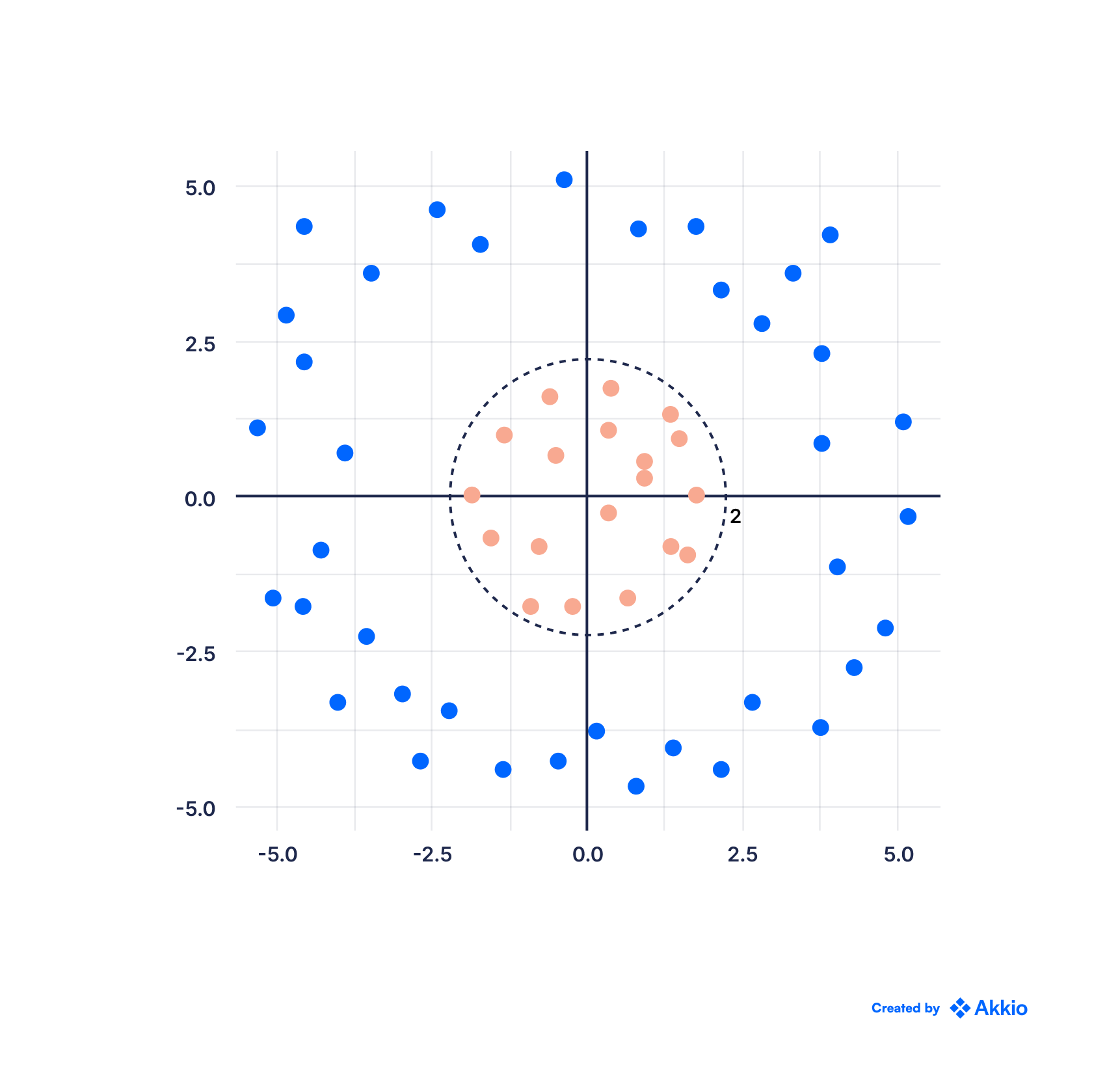 A scatter plot with points organized in a circular way. One cluster of points (in peach color) is located near the origin point/center. Another cluster is located on the outer sides, as if outlining the circuference of a larger circle (these points are in blue)