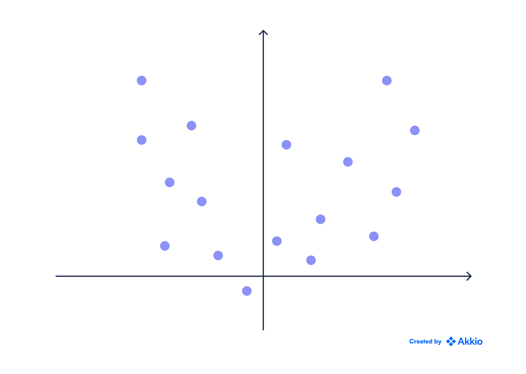 A scatter plot with data points organized in a quadratic upward facing U shape.
