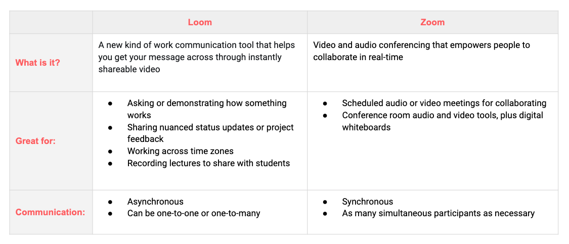 Loom is a new kind of work communication tool that helps you get your message across through instantly shareable video. It's great for asking or demonstrating how something works, sharing nuanced status updates or project feedback, working across time zones, and recording lectures to share with students. Communication is asynchronous and can be one-to-one or one-to-many. Zoom is video and audio conferencing that empowers people to collaborate in real-time. It's great for scheduled audio or video meetings for collaborating, and conference room audio and video tools, plus digital whiteboards. Communication is synchronous and includes as many simultaneous participants as necessary