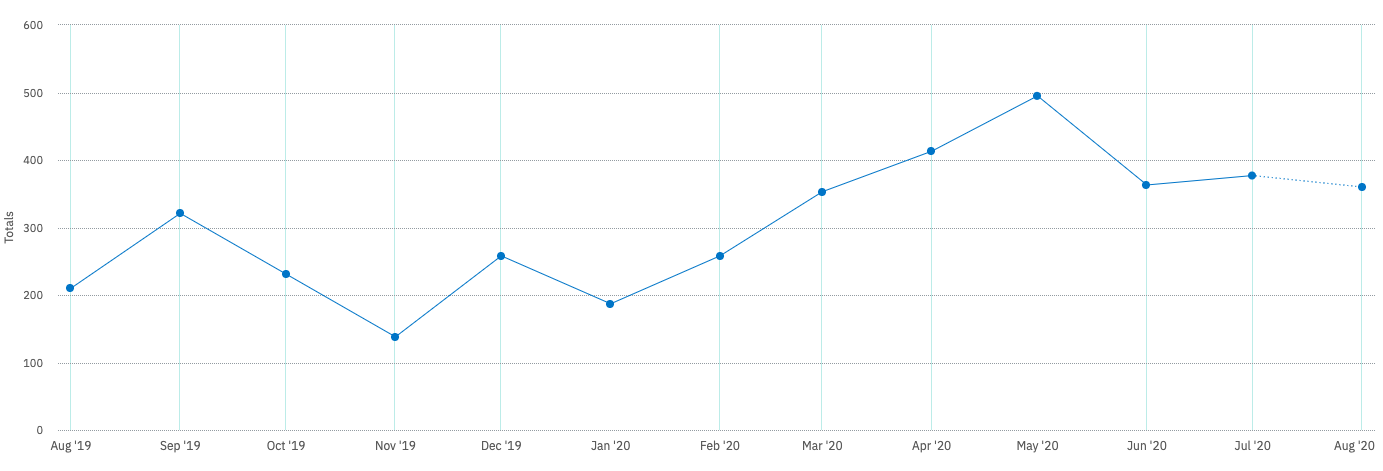 A screenshot of a line graph that shows the total videos recorded by the Customer Support team in the last 12 months and the increase of videos recorded with massive user growth from a Loom COVID-19 response initiative.
