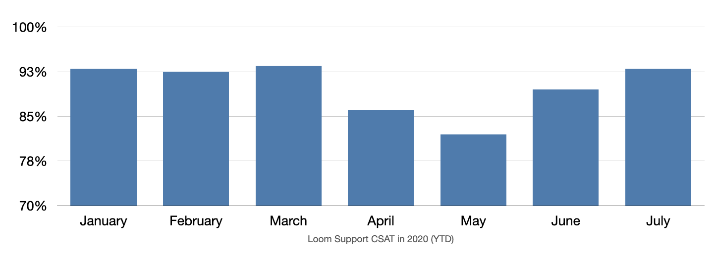 A screenshot of a bar chart that shows Loom's CSAT and how the increase of sending videos in support conversations positively impacts Loom's CSAT.