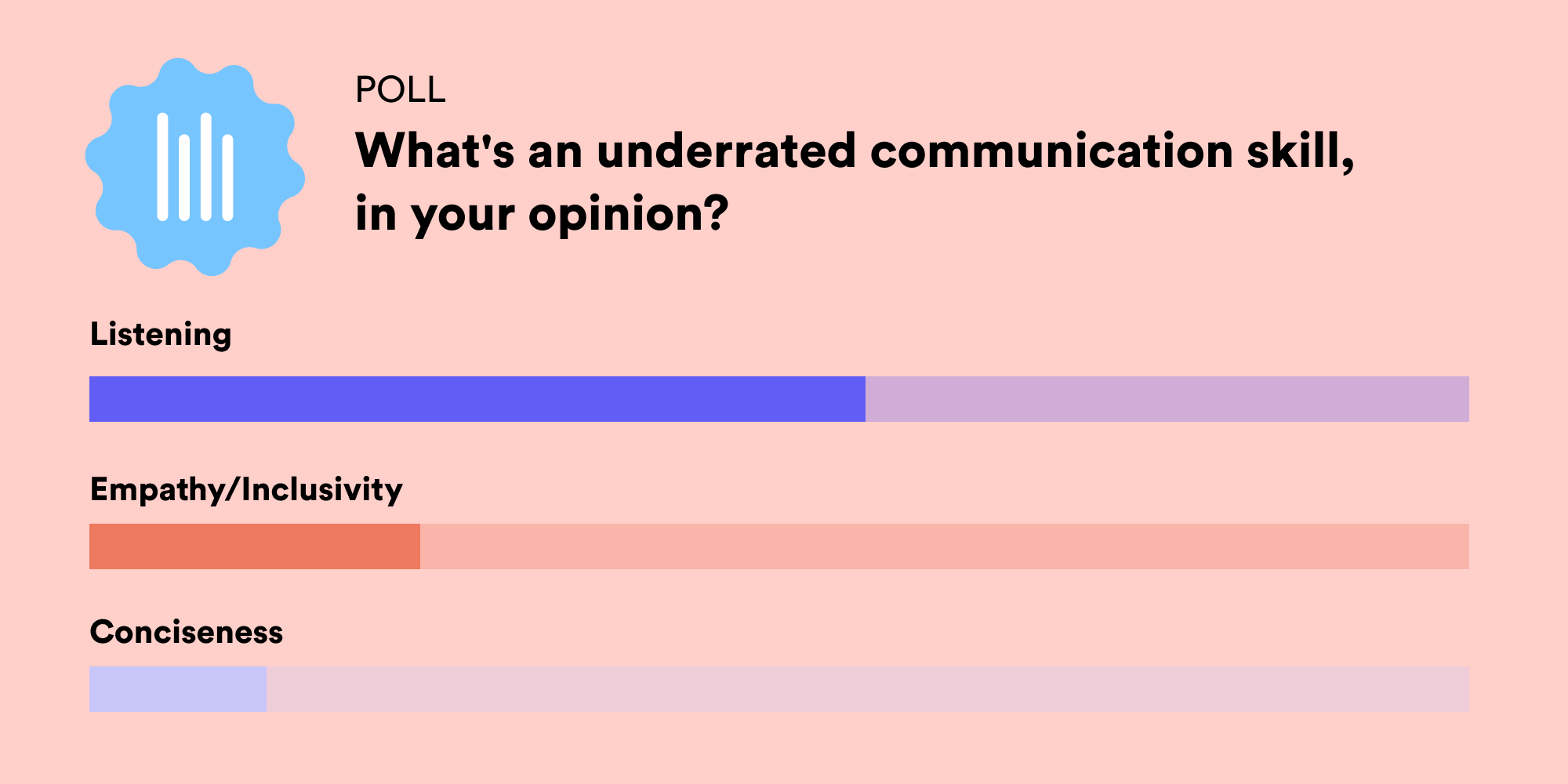 A color image to show the top responses by category (listening being the top response) to a Twitter question about underrated communication skills.
