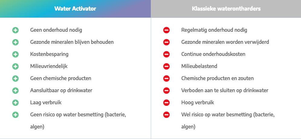 Klassieke waterontharder en Water Activator