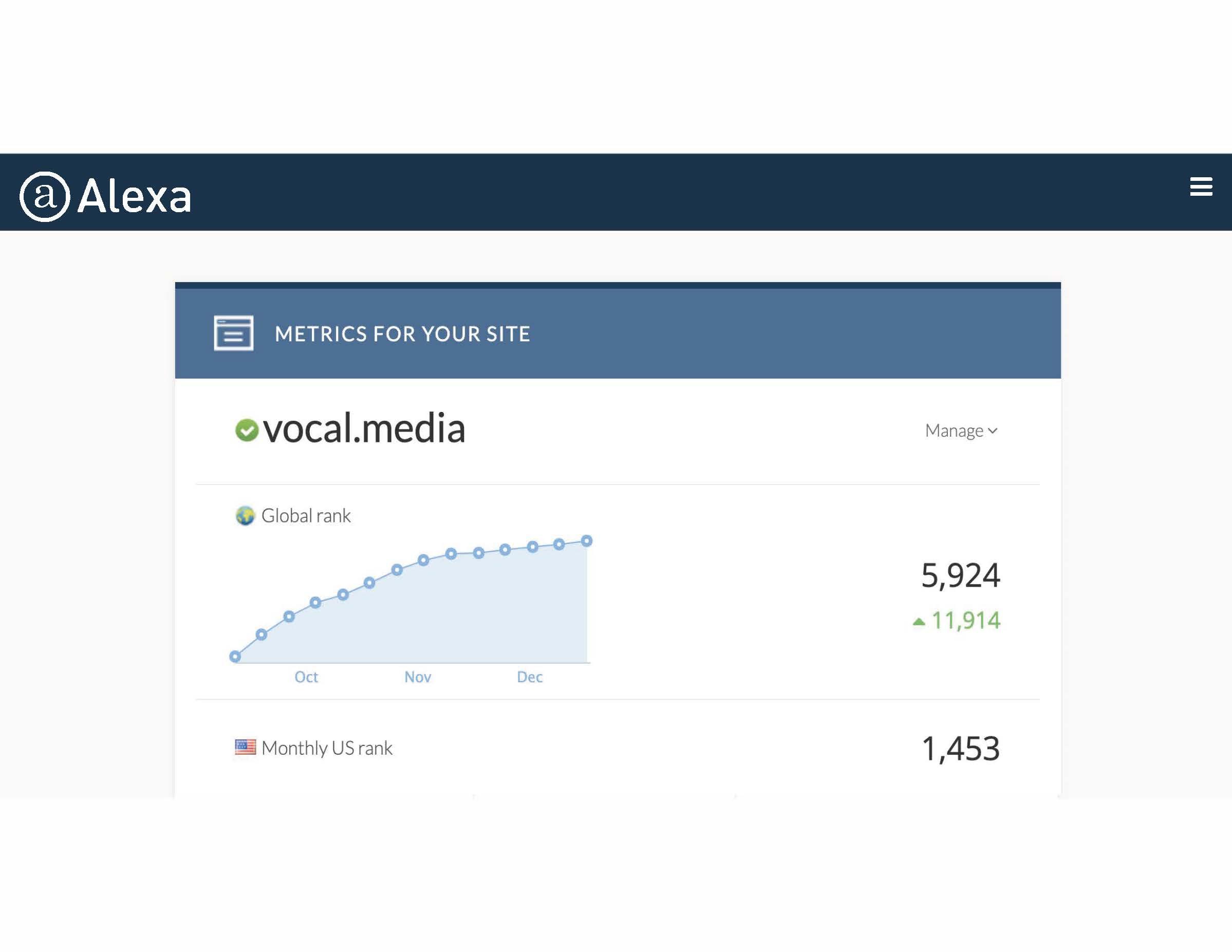 Vocal's Alexa Rank 01/14/20: 5,924 Global, 1,453 U.S.