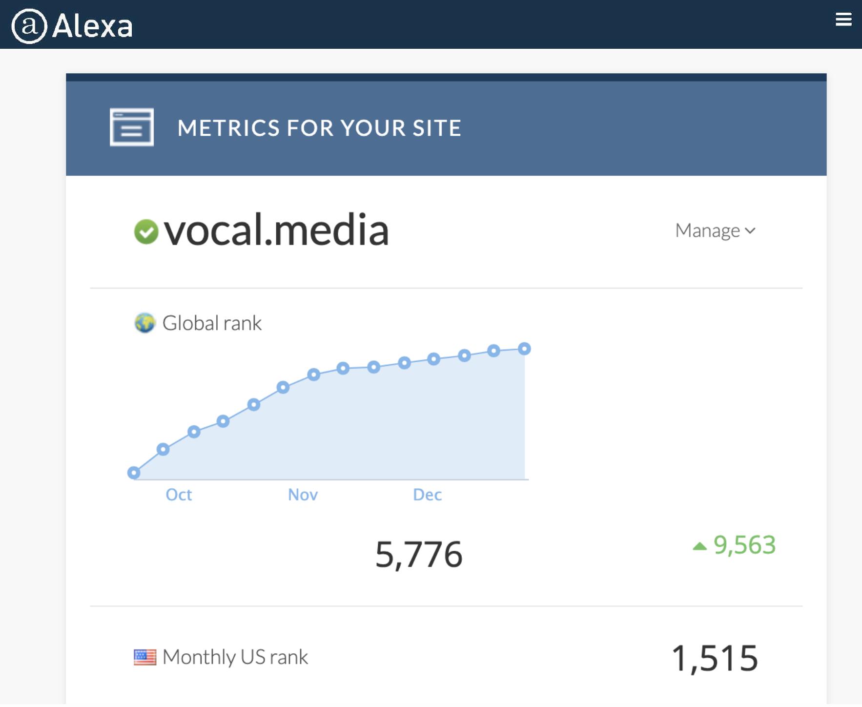 Vocal's Alexa Rank 01/22/20: 5,776 Global, 1,515 U.S.
