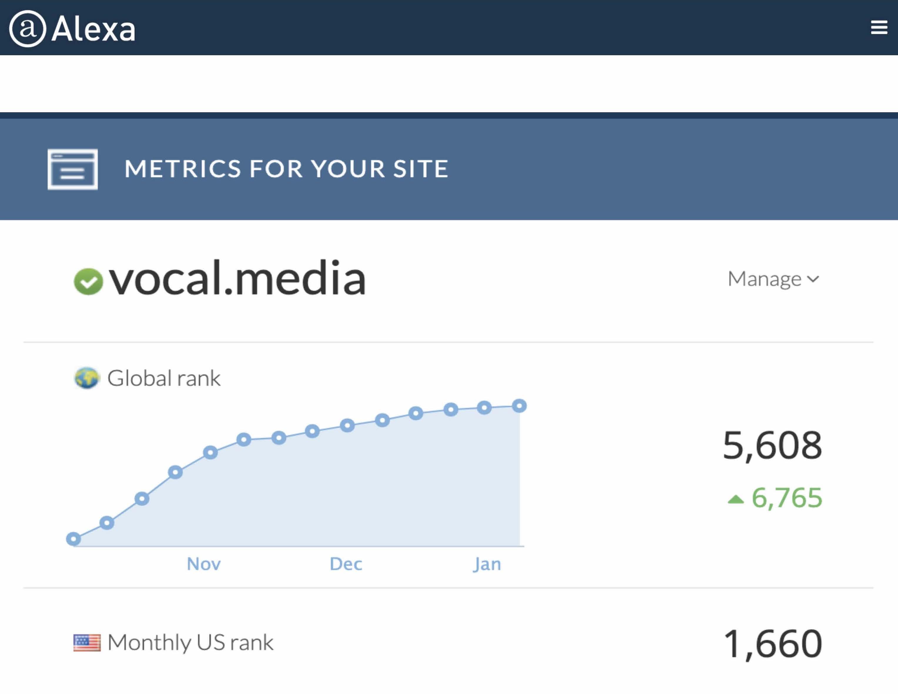 Vocal's Alexa Rank 02/04/20: 5,608 Global, 1,660 U.S.
