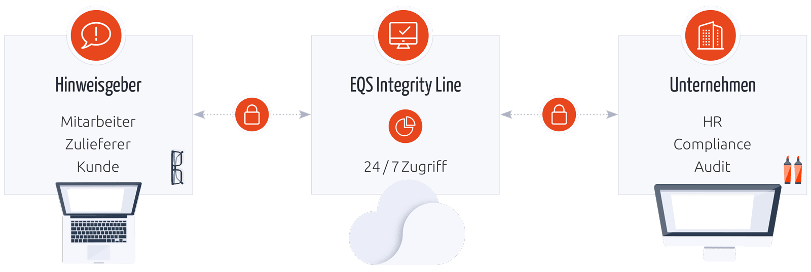 EQS Integrity Line workflow