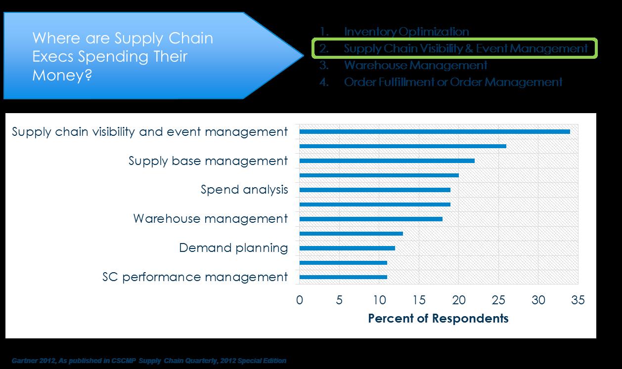 Order Management Chart