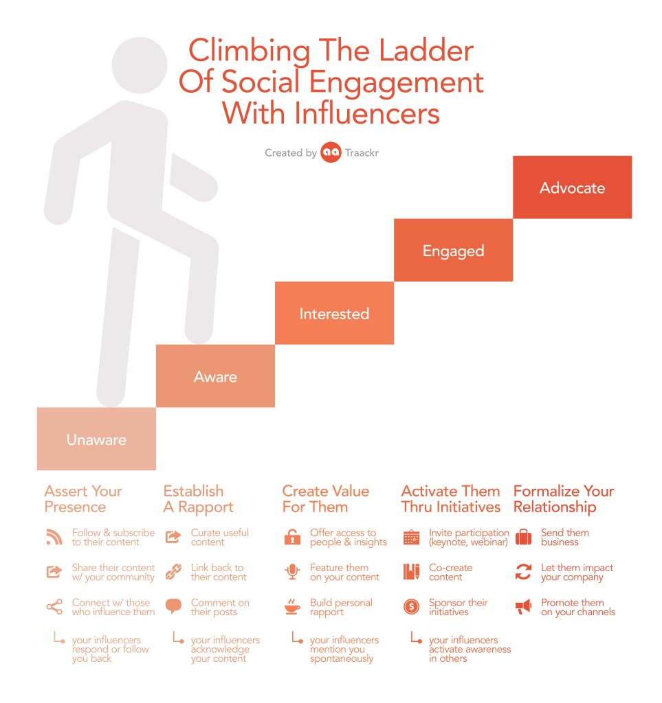Influencer Engagement Ladder by Traackr