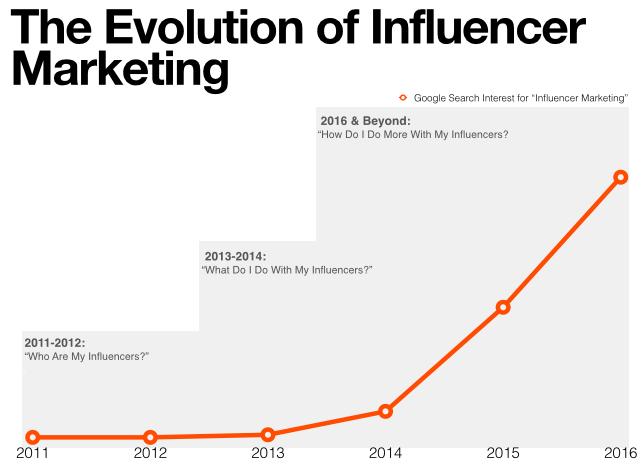 The evolution of Influencer Marketing