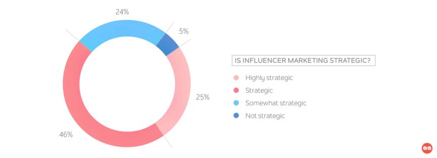 Is Influencers Marketing Strategic | Traackr