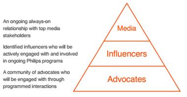 Three key groups of influencers - MIA: media, influencers, advocates