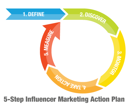 5-step Influencer Marketing Action Plan