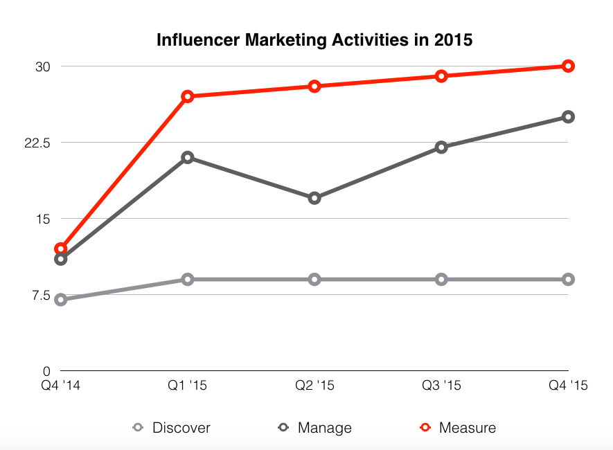 Influencer Marketing Activities in 2015 – industry trend report graph