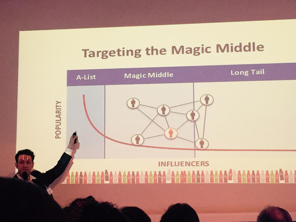 Targeting the Magic Middle: Coca-Cola