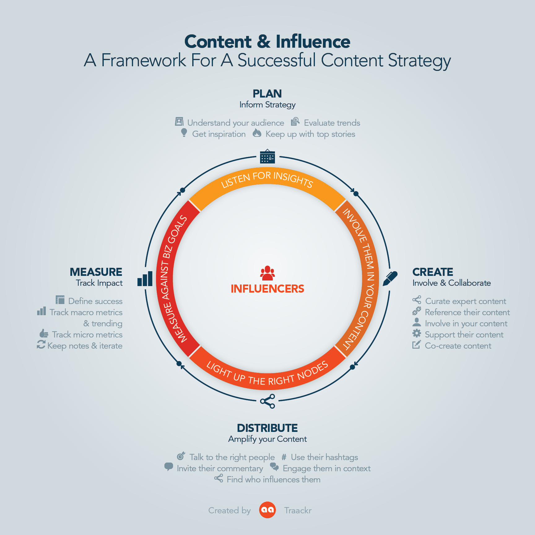 A framework for Content marketing & Influencer strategy