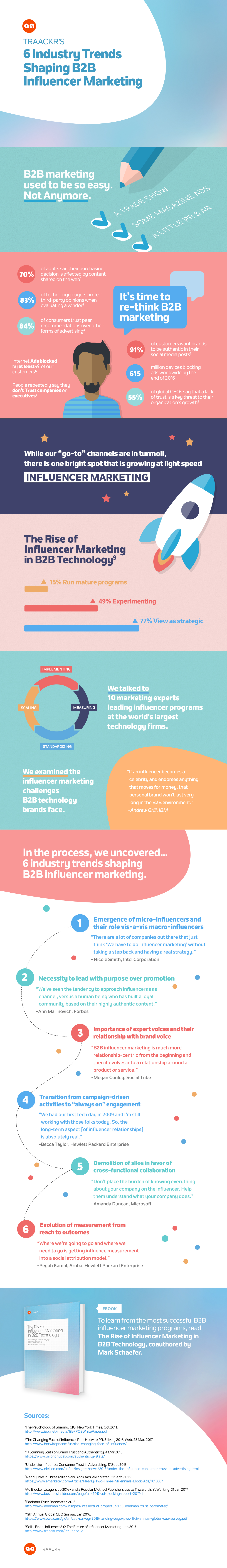 Traackr's 6 Industry Trends Shaping B2B Influencer Marketing