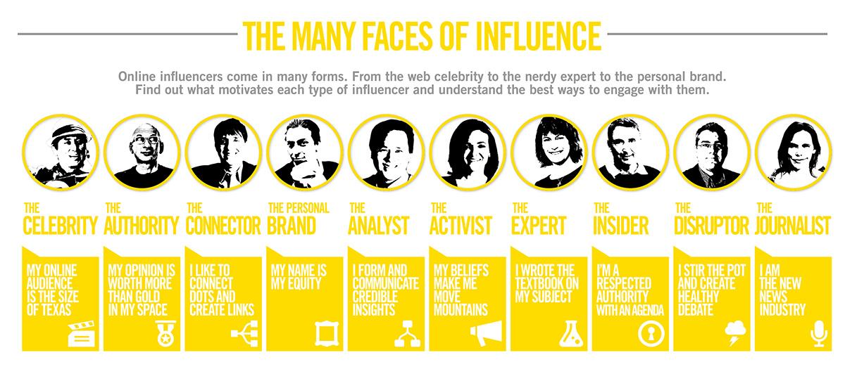 Les Nombreux Visages de l'Influence [Infographie]