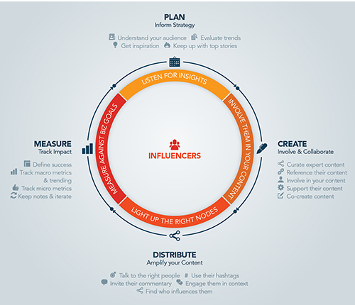 Content Marketing Influencer Strategy Framework Infographic